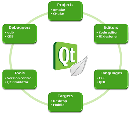 What is it Qt and its prospects