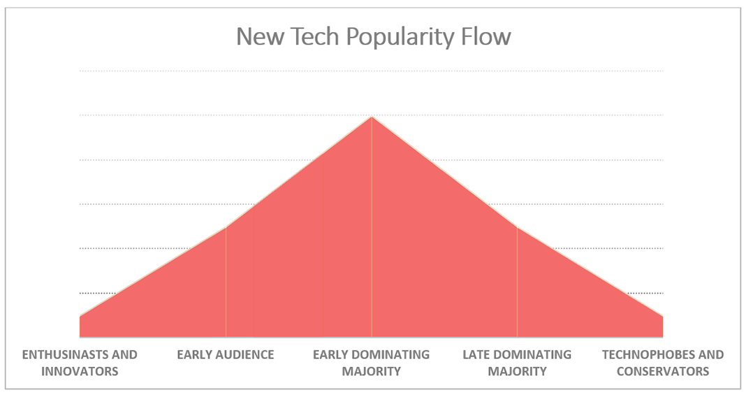 New tech popularity flow