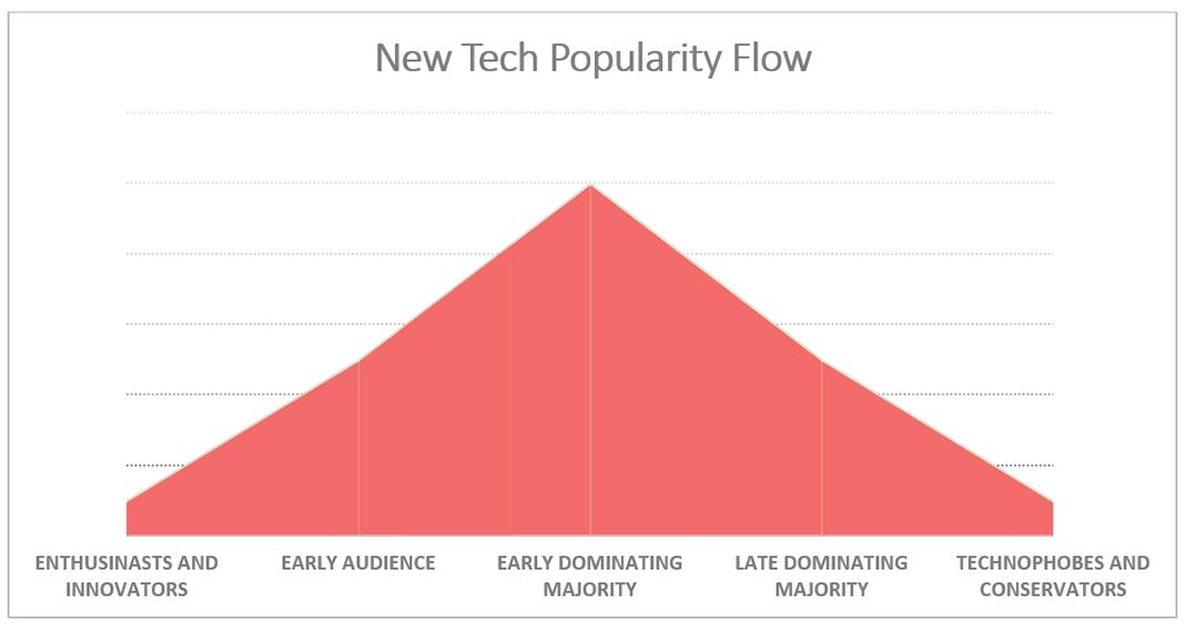 New tech popularity flow