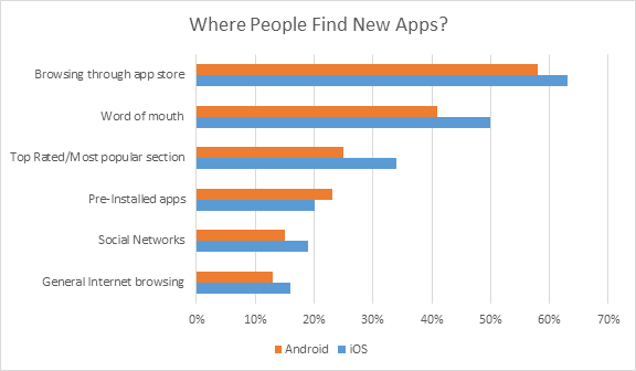 Chart visualizes importance of App Ranking Optimization in App Stores
