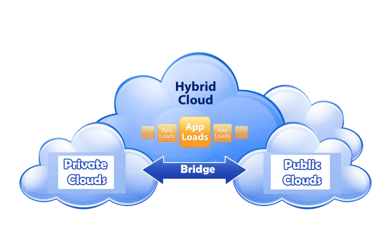 Hybrid Cloud: The Idea And Main Advantages