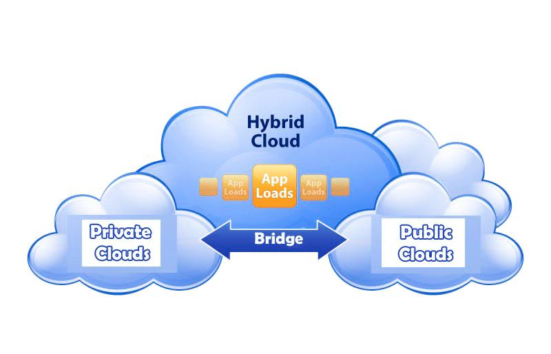 Hybrid Cloud: The Idea And Main Advantages
