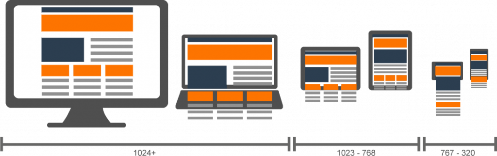 2 Major Elements That Are To Be There In Your Responsive Design Otherwise you Are Toast