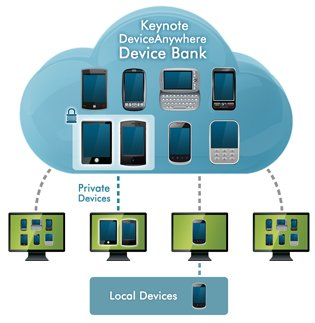 Benefits of DeviceAnywhere for Mobile application developers