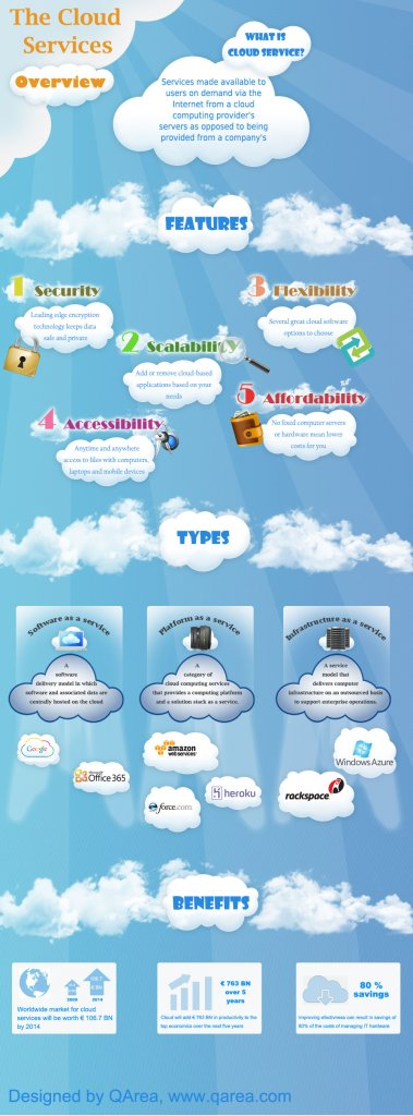 Infographics: Cloud Services Overview