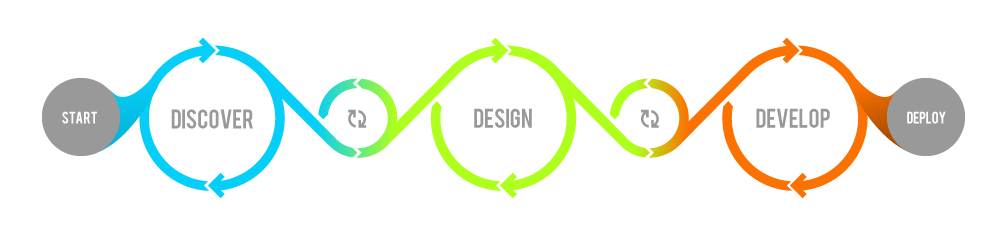 Let The UX Process Flow Smooth