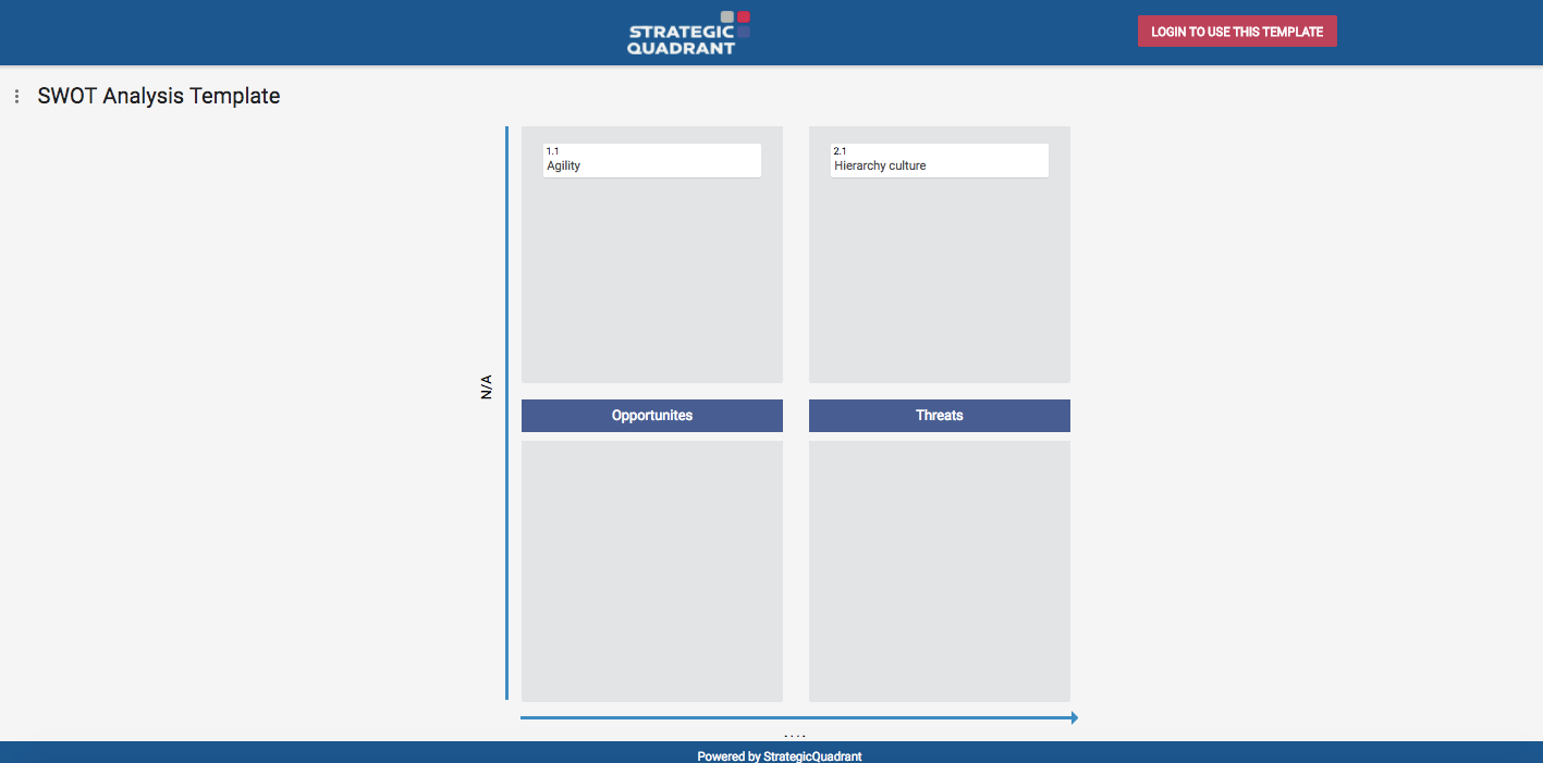 Strategic Quadrant 4