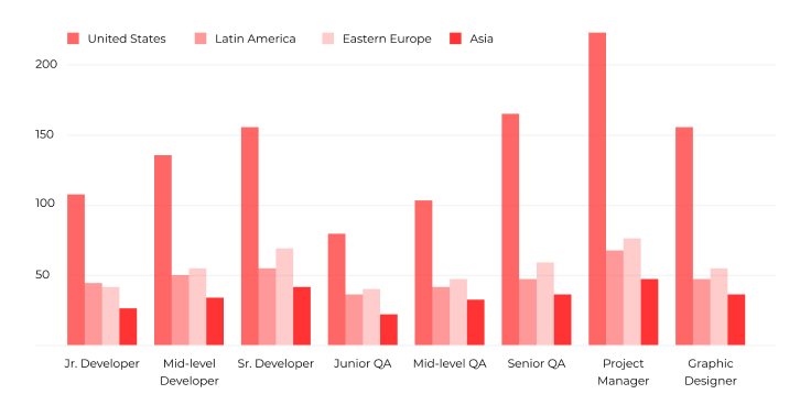 Global Rates for Startup Software Development