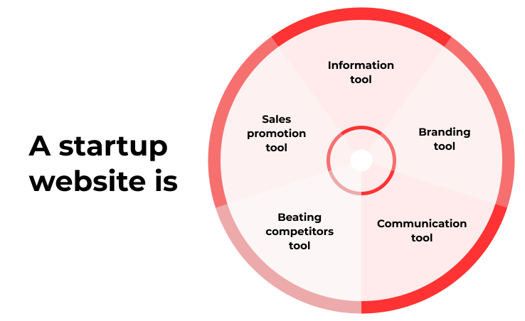 Website development for startups and its key roles
