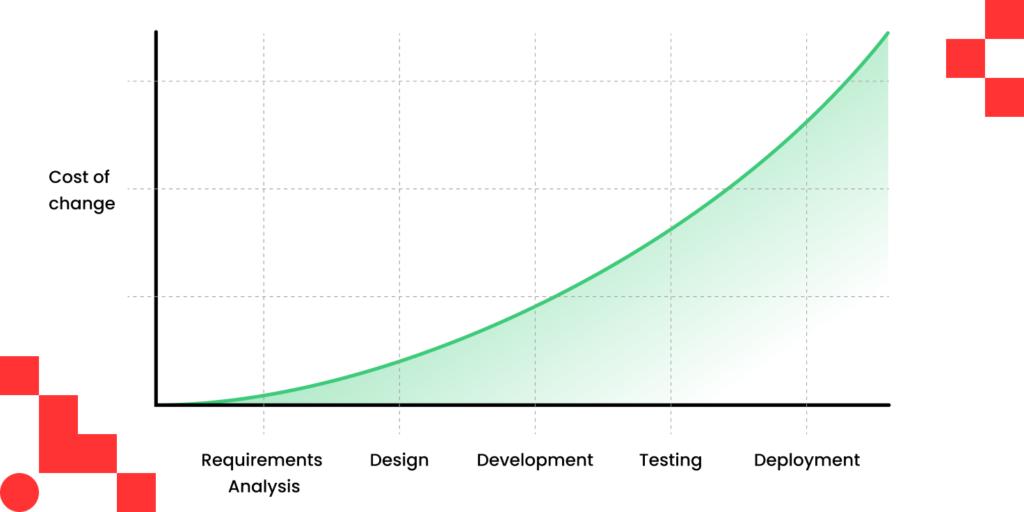 Cost of Design Debt