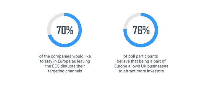 British IT companies are against Brexit