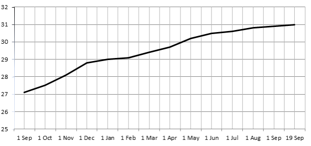 Dynamic of CMS usage by the websites in the period September 1, 2011 till September 19, 2012