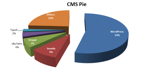 Percentage of CMS usage