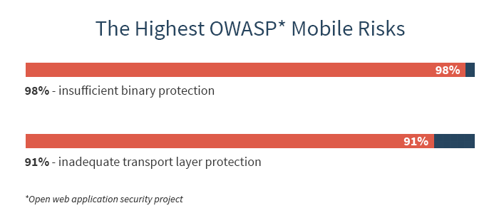 Actual OWASP* risks lack of banking application QA brings