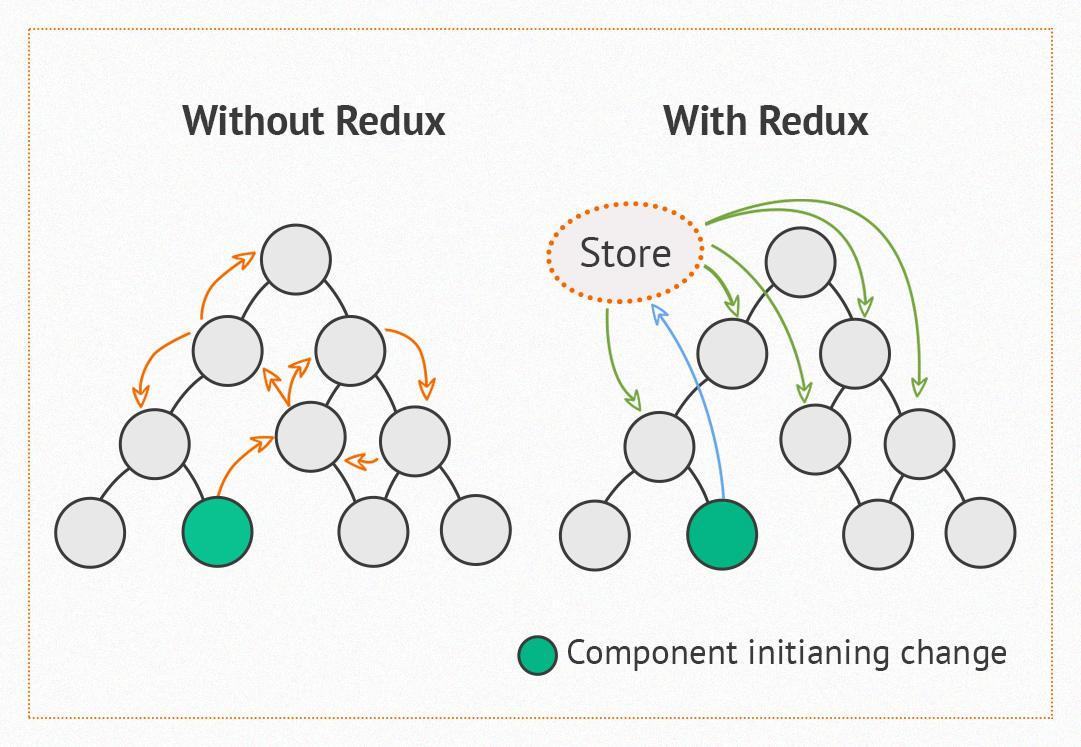 Expert web developers visualize importance of Redux