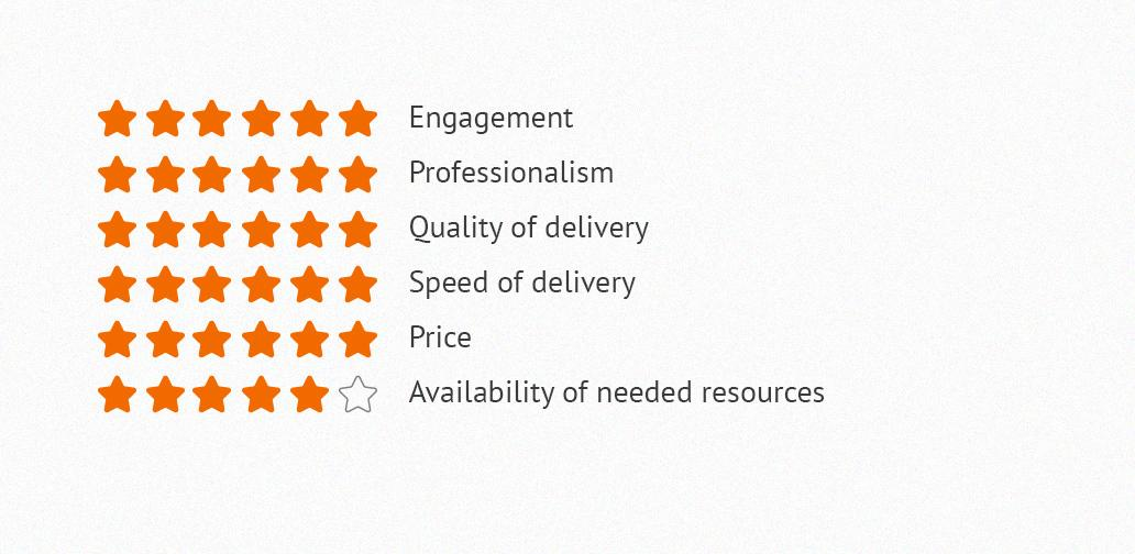 Client's satisfaction after working with top web application development companies