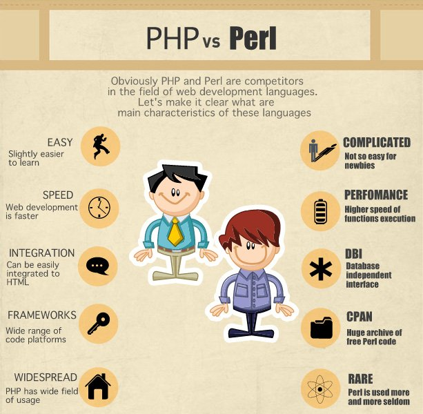 PHP vs Perl Infographic