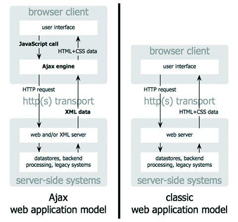 ajax and classic web application model