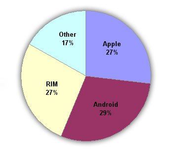 Android, Rim and Apple Market share