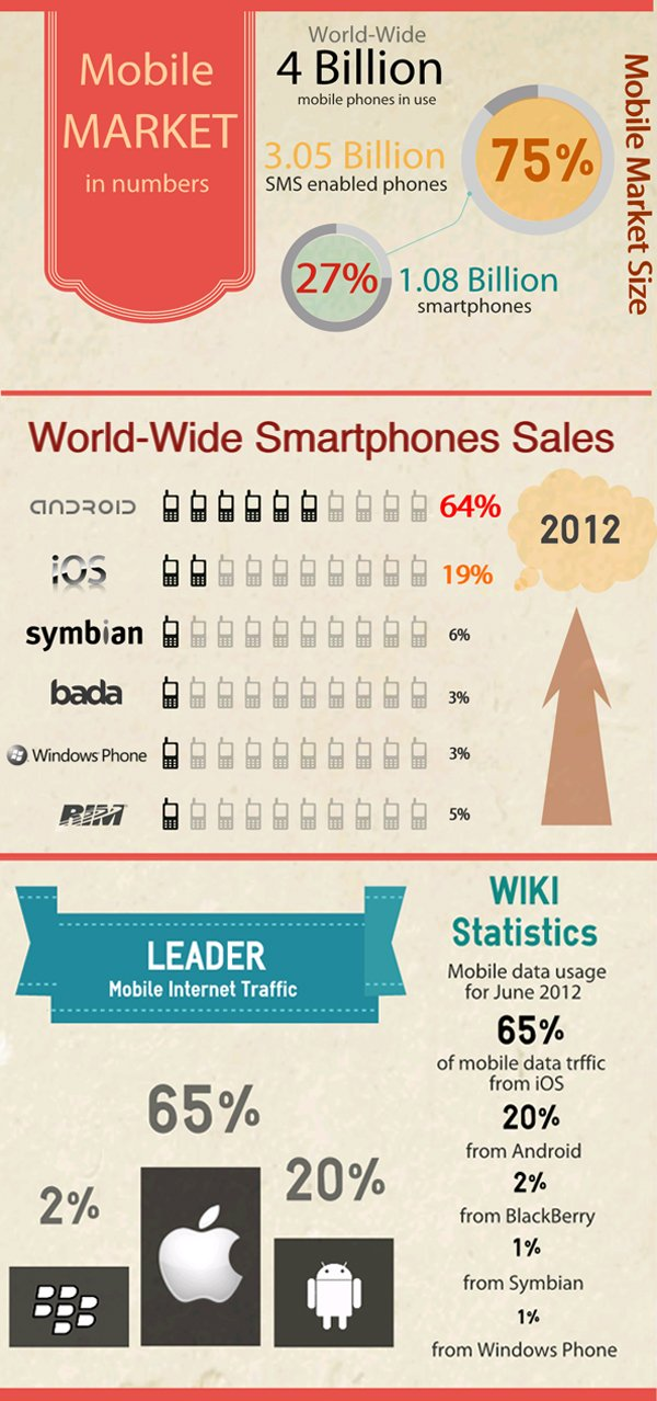 Mobile Market in Numbers Infographic