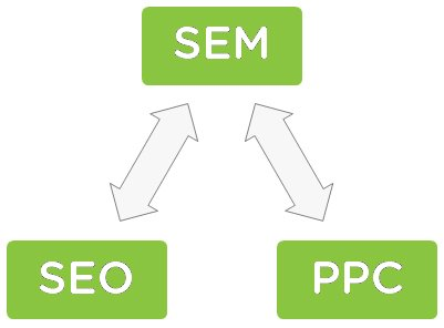 Distinguishes Free SEO From Paid SEM