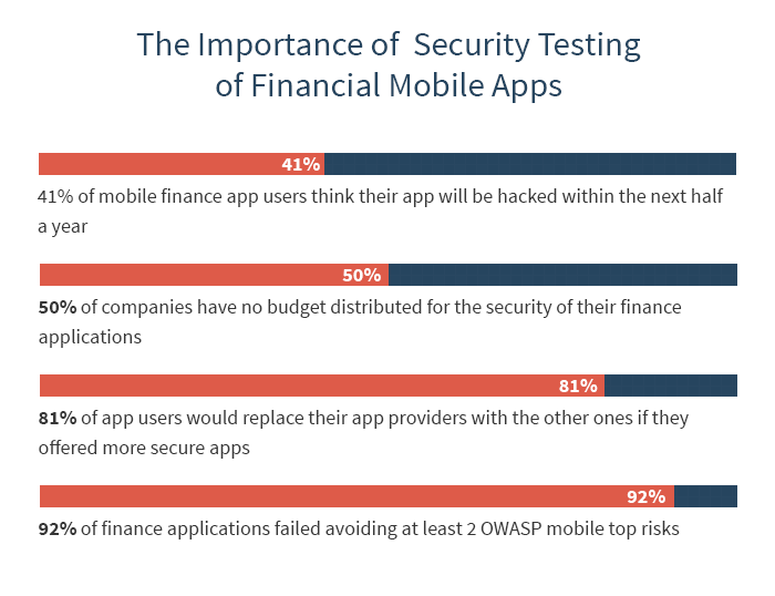 The importance of banking application and financial app QA