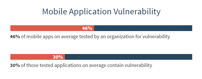 These are mobile app vulnerabilities present due lack of financial and banking application QA