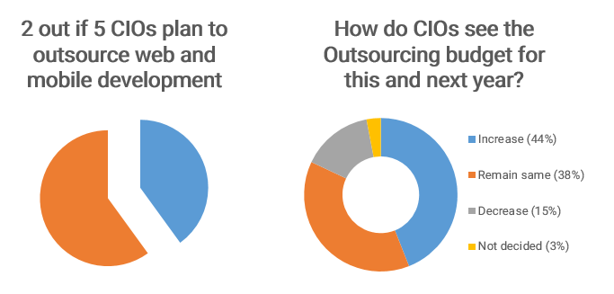 Types of IT functions that define outsourcing, CIO's plans that define outsourcing