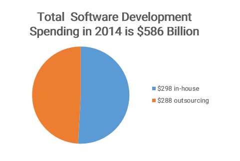 Software development spending's, that define outsourcing